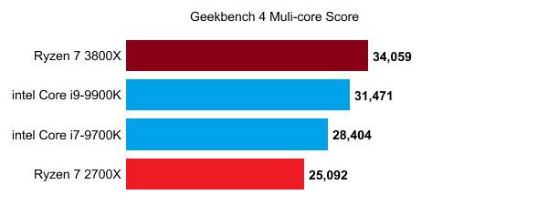 Điểm benchmark của AMD Ryzen 7 3800X đè bẹp đối thủ Intel i9 9900K