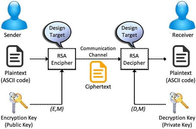 5 thuật toán mã hóa phổ biến bạn nên biết