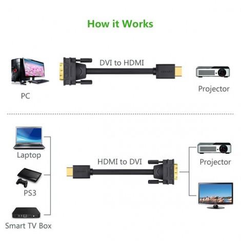 Cable HDMI -> DVI Ugreen 10135