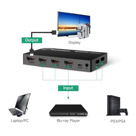 Bộ Switch chuyển mạch 5 vào 1 ra Ugreen 40205